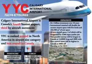 Calgary Facts YYC Airport Infographic