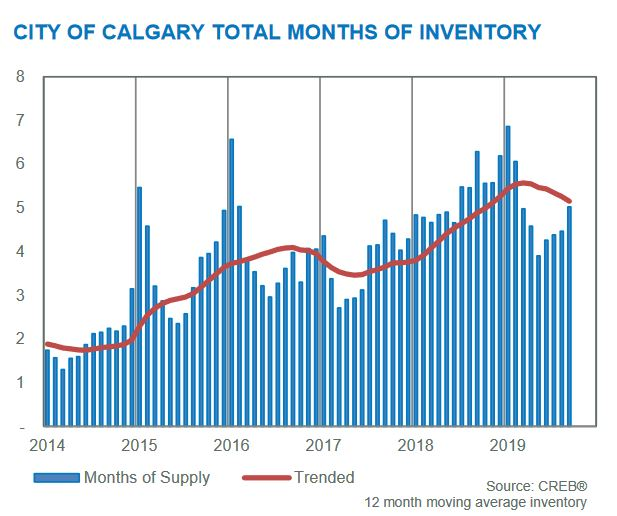 calgary real estate statistics september 2019 months of inventory month to month